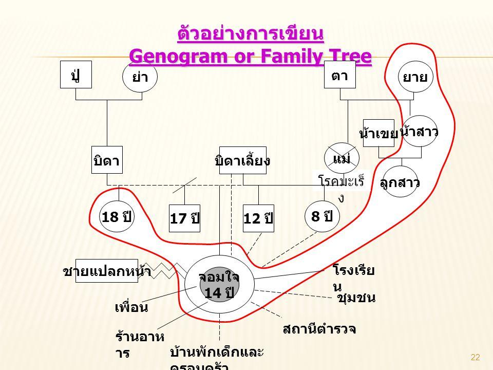 ตัวอย่างการเขียน Genogram or Family Tree