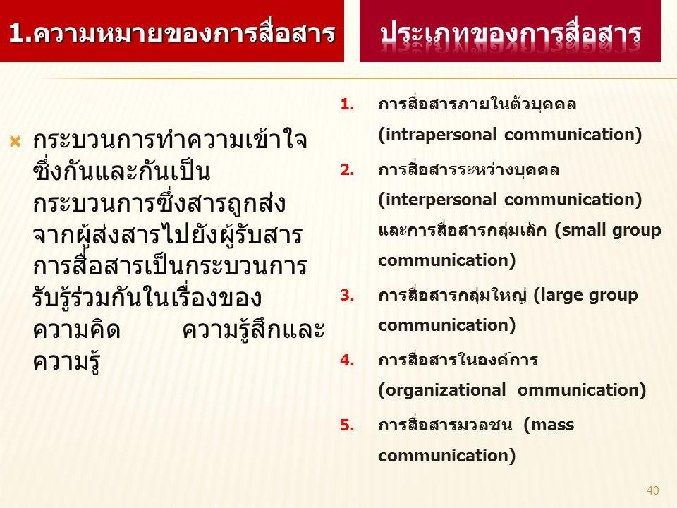 1.ความหมายของการสื่อสาร