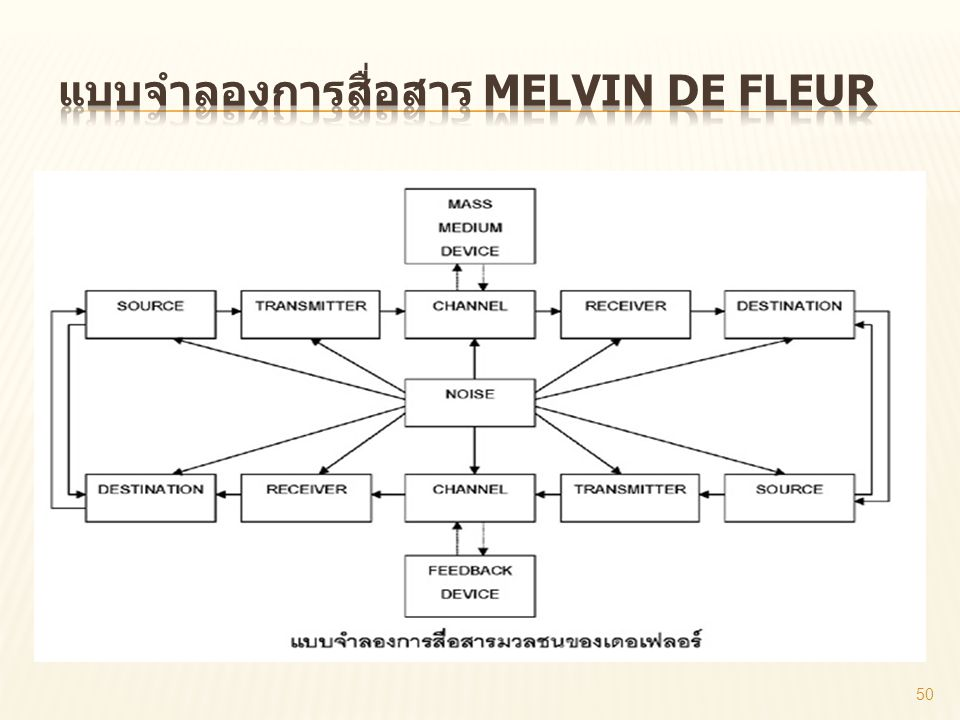 แบบจำลองการสื่อสาร Melvin De Fleur