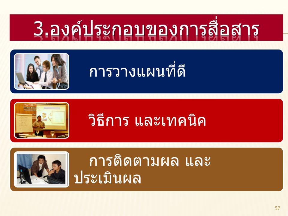 3.องค์ประกอบของการสื่อสาร