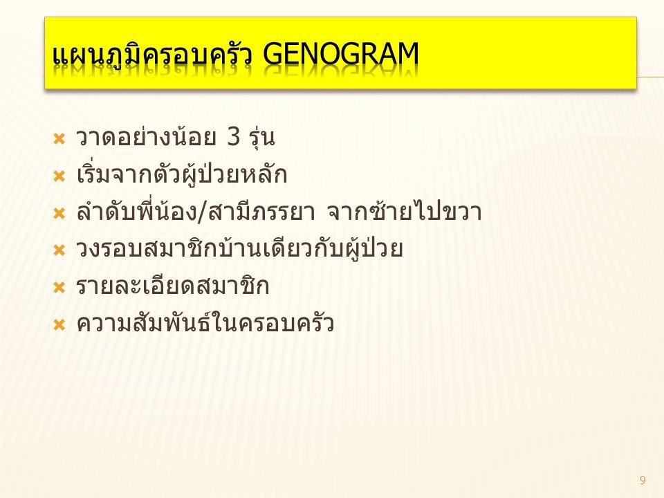 แผนภูมิครอบครัว Genogram