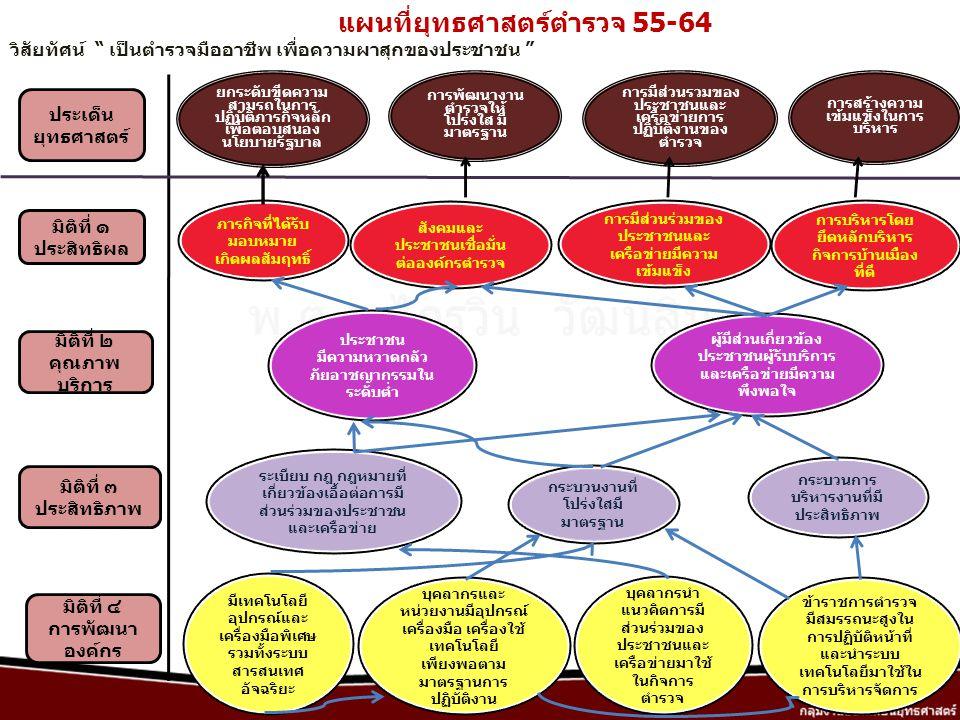 แผนที่ยุทธศาสตร์ตำรวจ 55-64