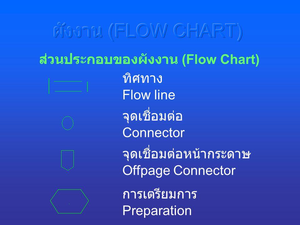ผังงาน (FLOW CHART) ส่วนประกอบของผังงาน (Flow Chart) ทิศทาง Flow line