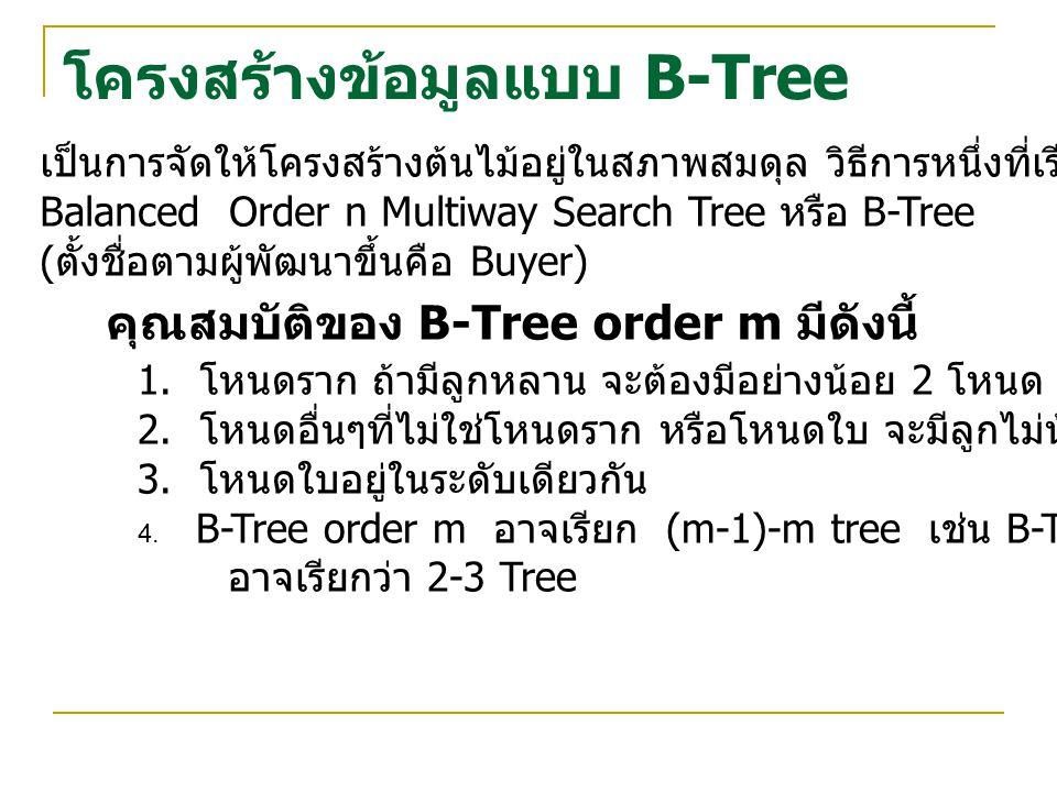 โครงสร้างข้อมูลแบบ B-Tree