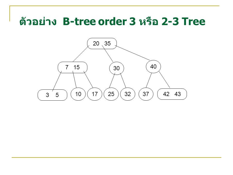 ตัวอย่าง B-tree order 3 หรือ 2-3 Tree