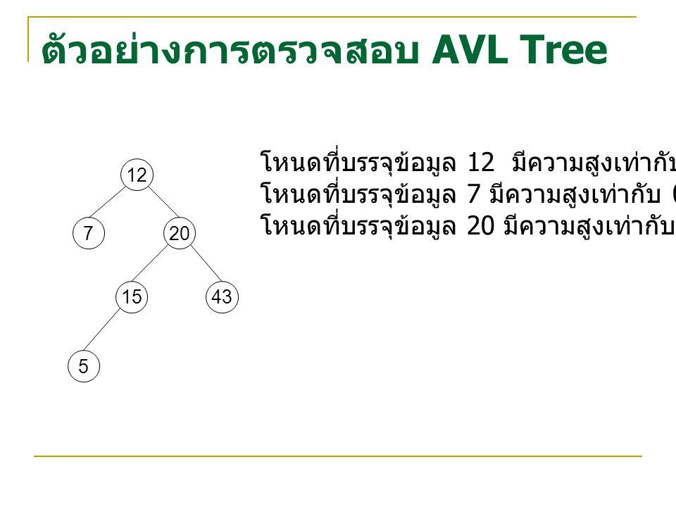 ตัวอย่างการตรวจสอบ AVL Tree