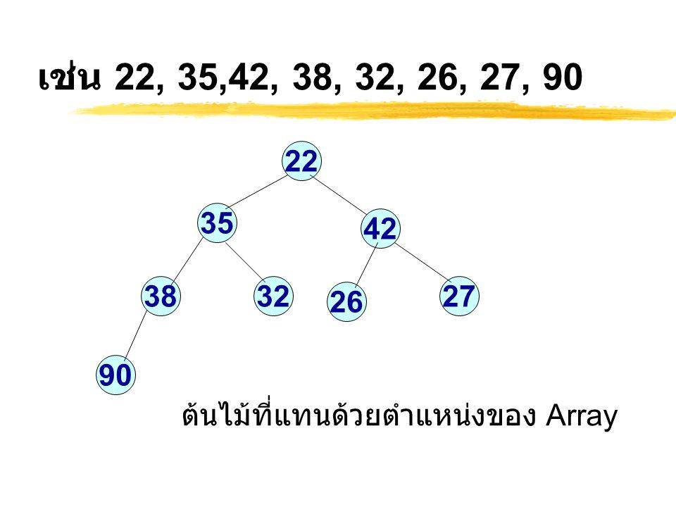 เช่น 22, 35,42, 38, 32, 26, 27, 90 22 35 42 38 32 27 26 90 ต้นไม้ที่แทนด้วยตำแหน่งของ Array
