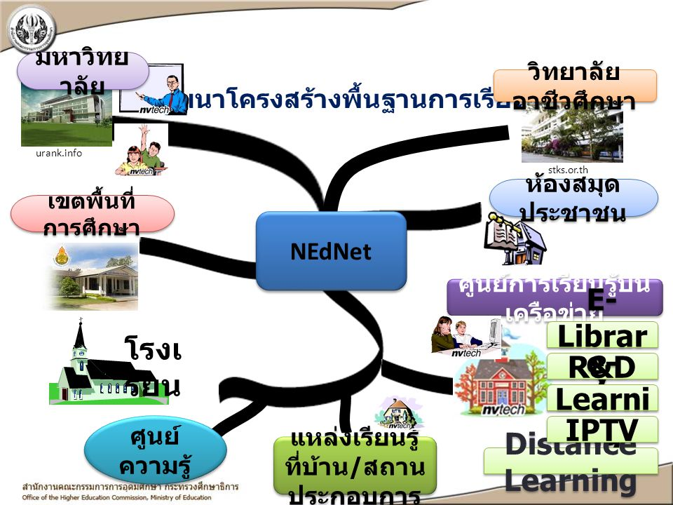 E-Library โรงเรียน R&D e-Learning IPTV Distance Learning