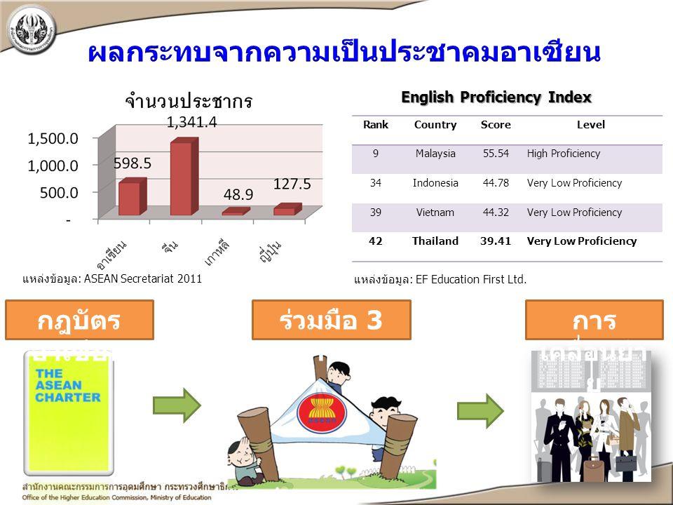 ผลกระทบจากความเป็นประชาคมอาเซียน