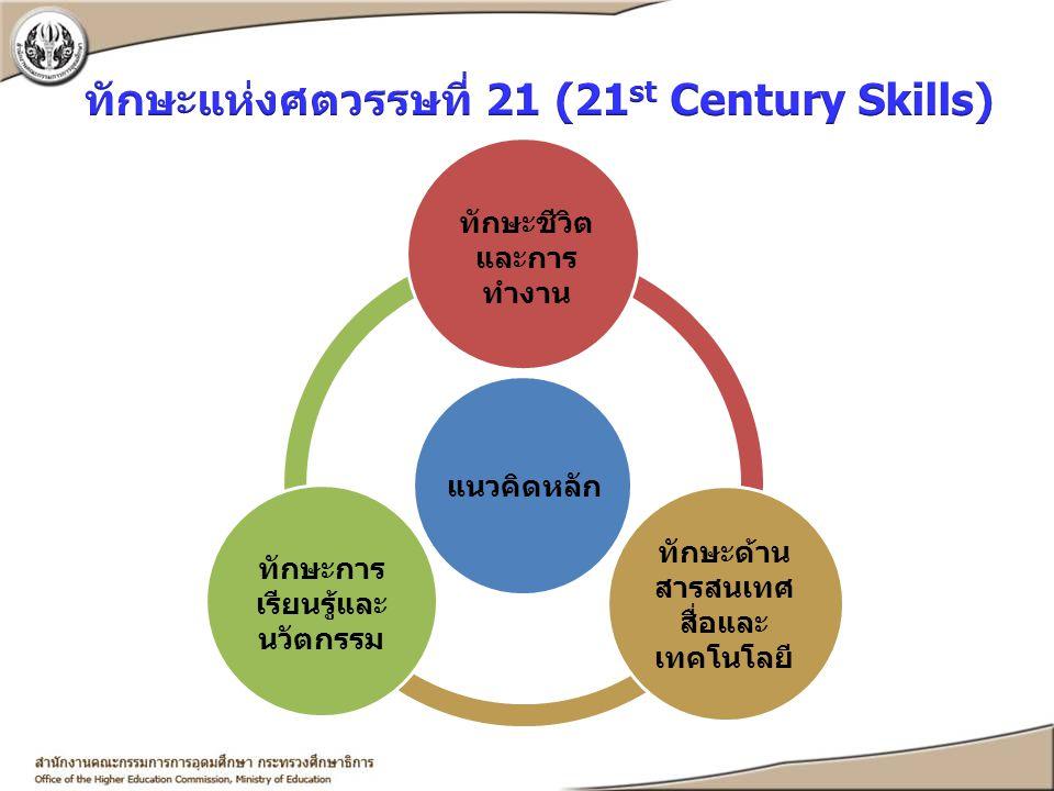 ทักษะแห่งศตวรรษที่ 21 (21st Century Skills)
