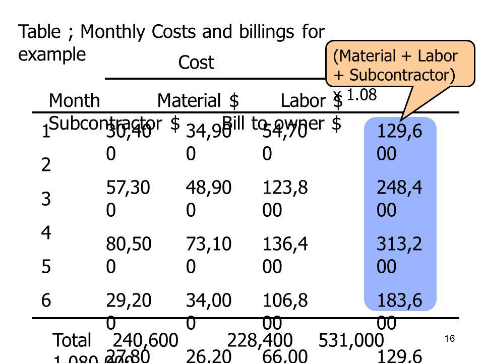 Table ; Monthly Costs and billings for example