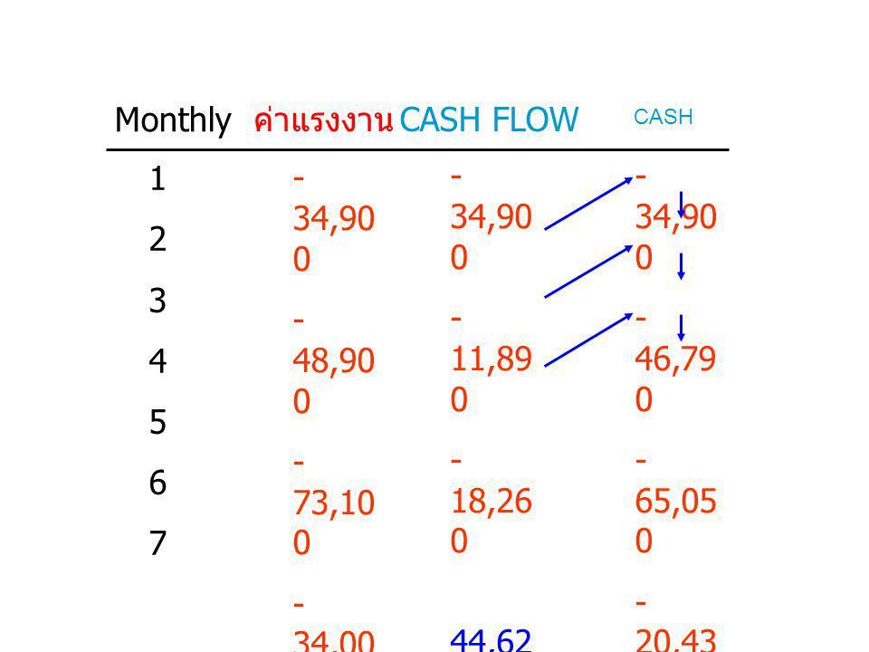 Monthly ค่าแรงงาน CASH FLOW 1 2 3 4 5 6 7 -34,900 -48,900 -73,100