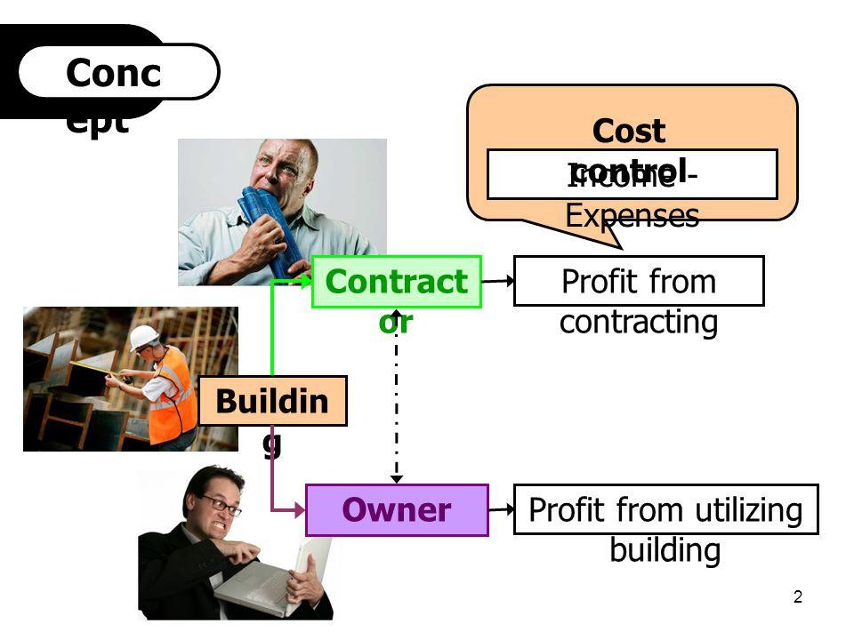 Concept Cost control Income - Expenses Contractor