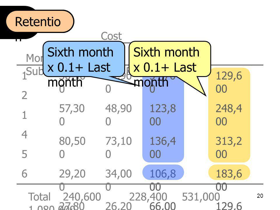 Sixth month x 0.1+ Last month Sixth month x 0.1+ Last month