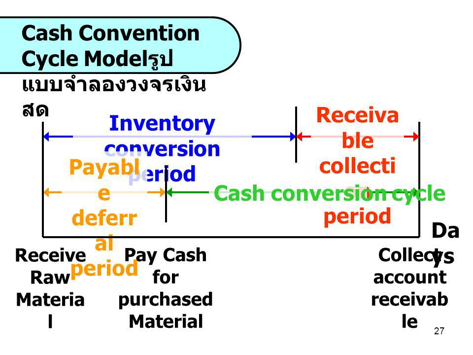 Cash Convention Cycle Modelรูปแบบจำลองวงจรเงินสด