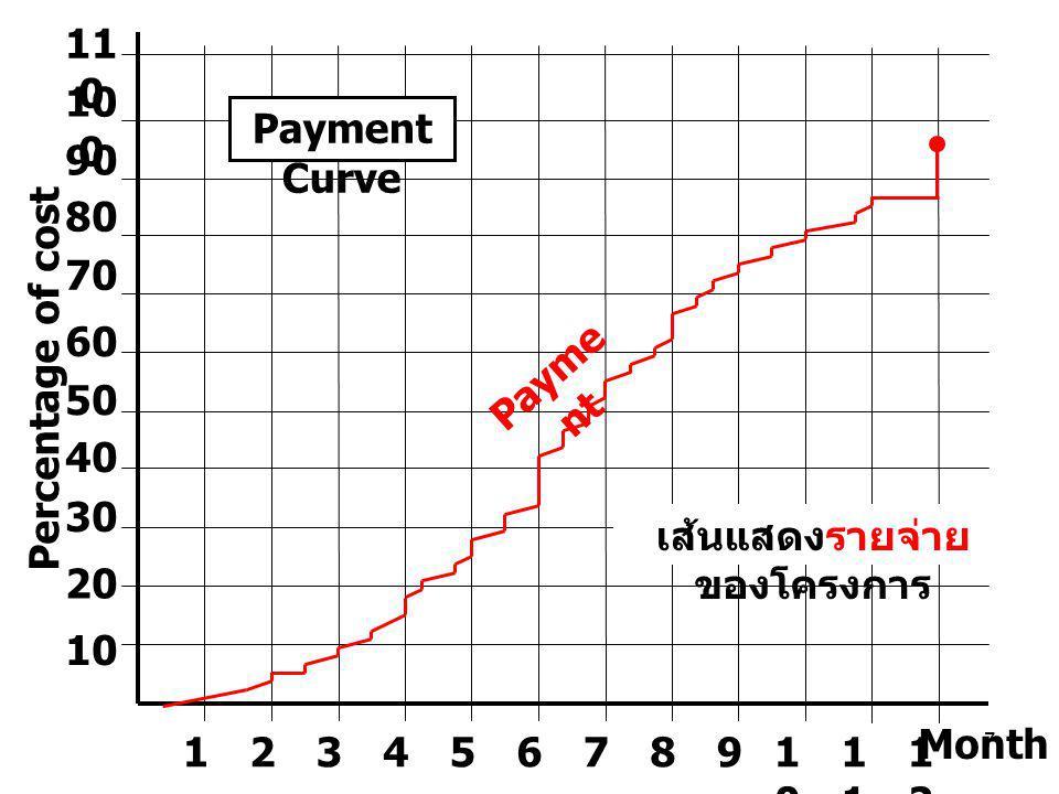 เส้นแสดงรายจ่ายของโครงการ