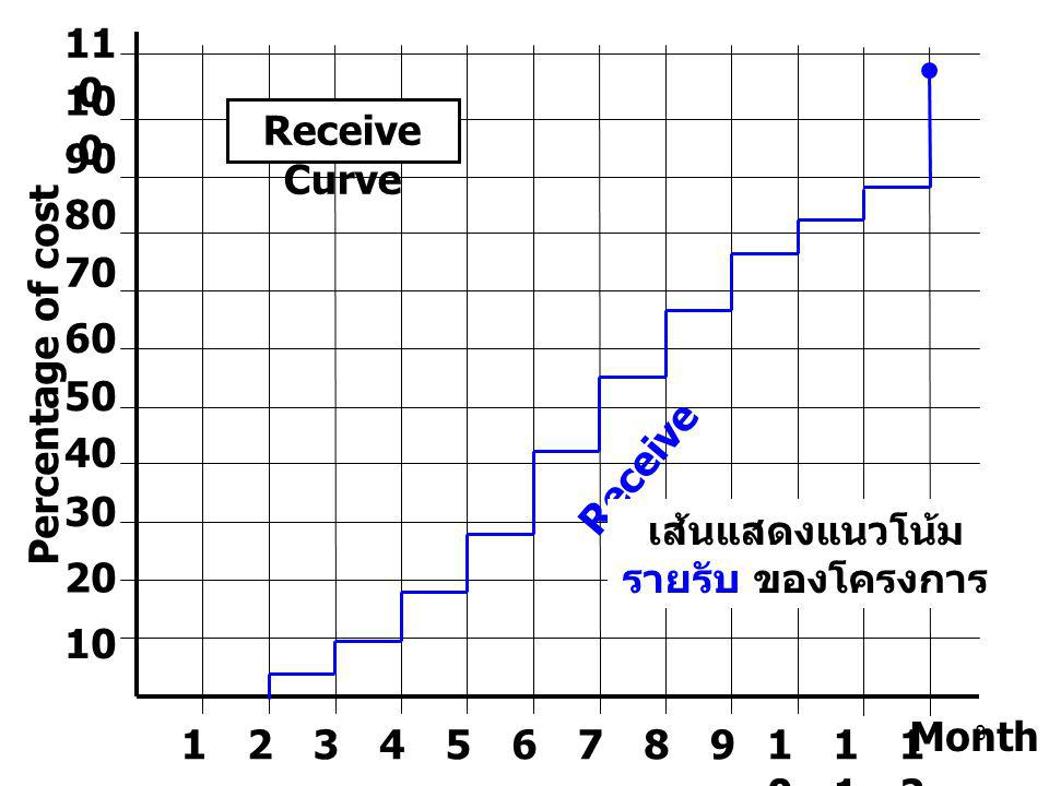 เส้นแสดงแนวโน้ม รายรับ ของโครงการ
