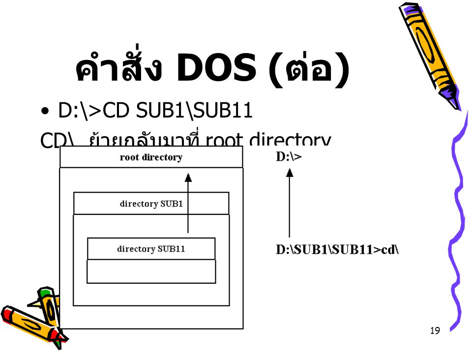 คำสั่ง DOS (ต่อ) D:\>CD SUB1\SUB11 CD\ ย้ายกลับมาที่ root directory