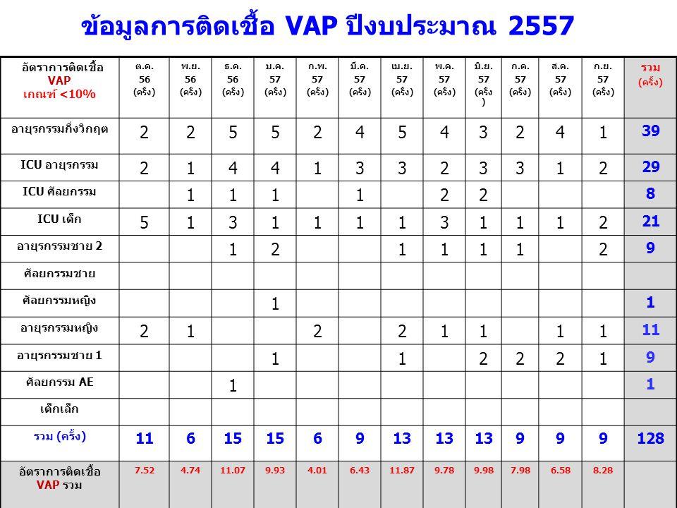 อัตราการติดเชื้อ VAP รวม