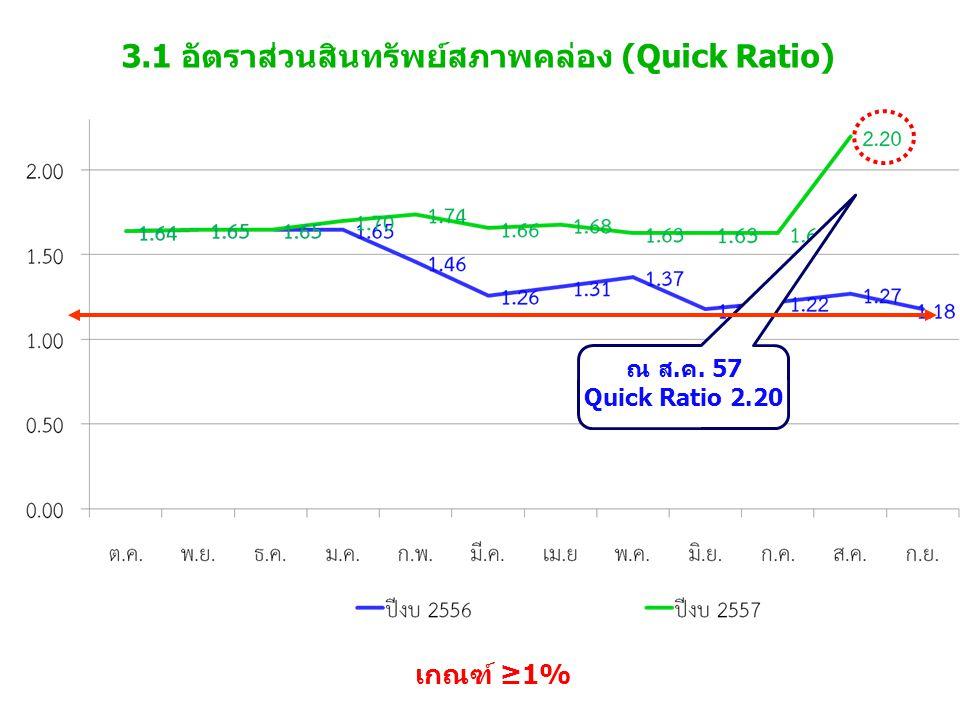 3.1 อัตราส่วนสินทรัพย์สภาพคล่อง (Quick Ratio)