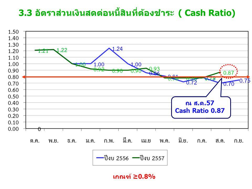 3.3 อัตราส่วนเงินสดต่อหนี้สินที่ต้องชำระ ( Cash Ratio)