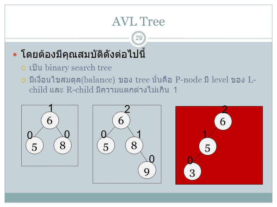 AVL Tree 6 5 8 1 6 5 8 9 1 2 6 5 3 1 2 โดยต้องมีคุณสมบัติดังต่อไปนี้