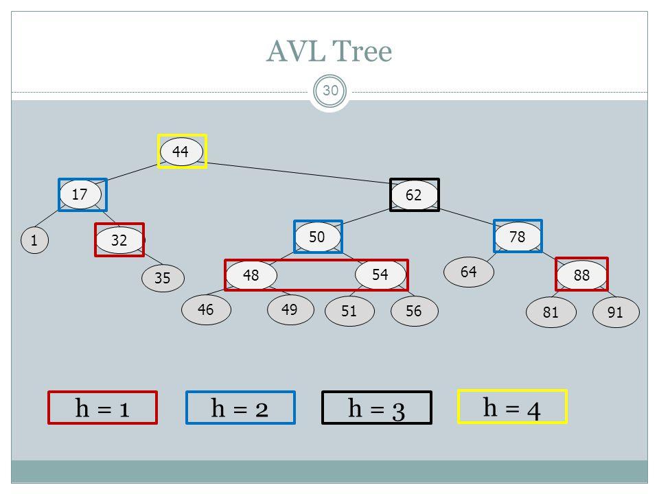 AVL Tree 44 17 62 50 78 1 32 48 54 64 88 35 46 49 51 56 81 91 h = 1 h = 2 h = 3 h = 4