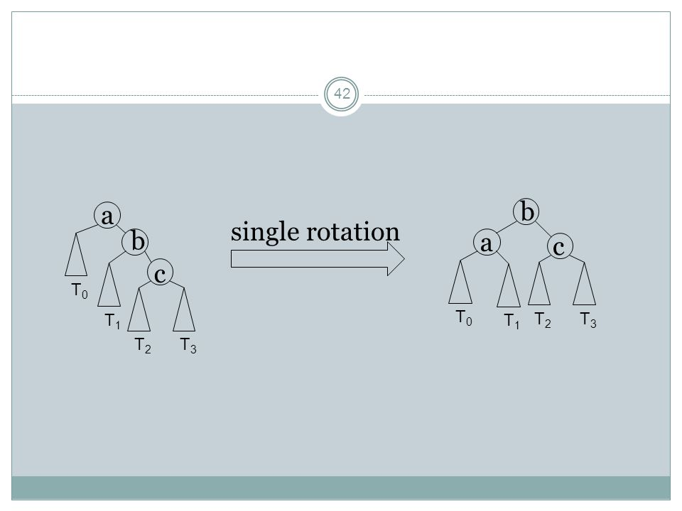 a b T0 T1 T2 T3 single rotation b a c c T0 T1 T2 T3