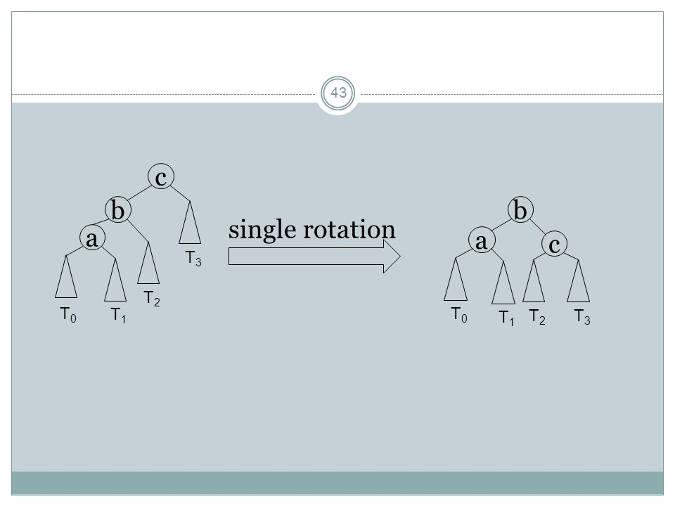 a b c T0 T1 T2 T3 b single rotation a c T0 T1 T2 T3