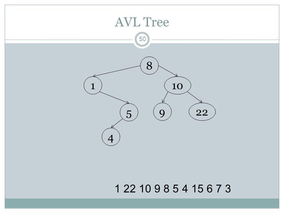 AVL Tree 8 1 10 5 9 22 4 1 22 10 9 8 5 4 15 6 7 3