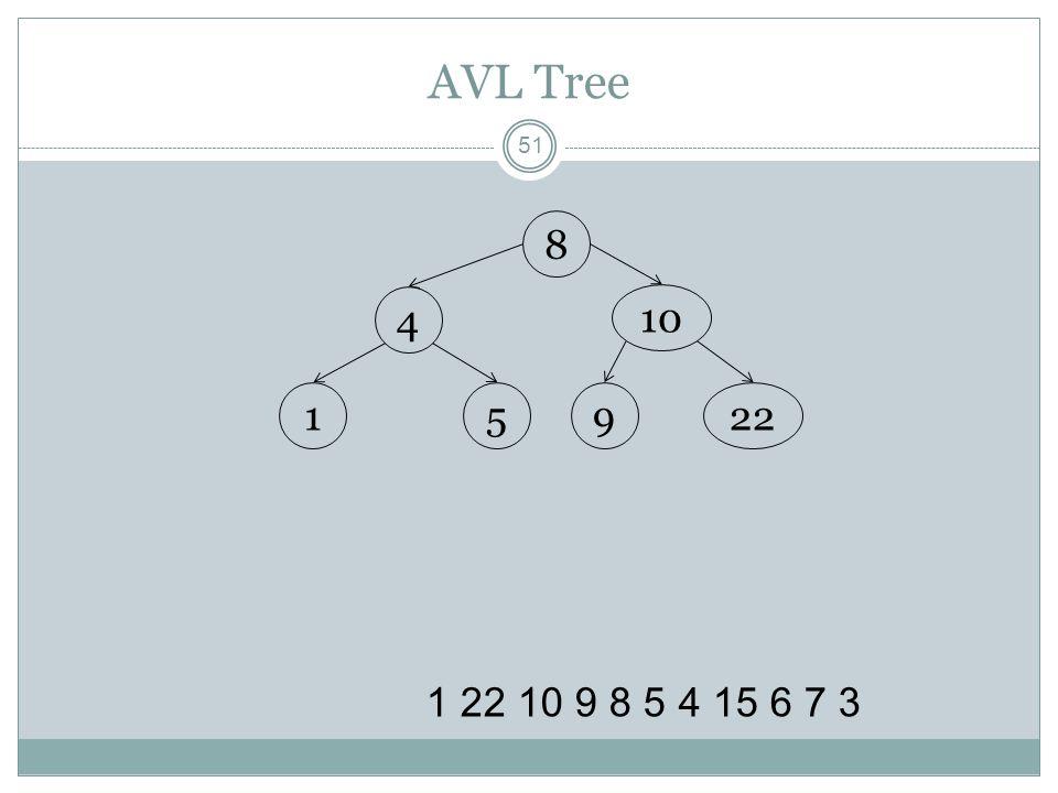 AVL Tree 8 4 10 1 5 9 22 1 22 10 9 8 5 4 15 6 7 3