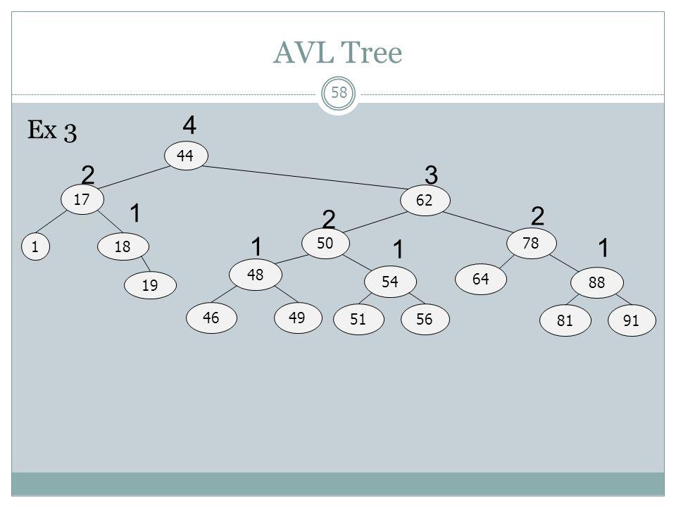 AVL Tree Ex 3 4 44 2 3 17 62 1 2 2 1 50 1 78 1 18 1 48 54 64 88 19 46 49 51 56 81 91