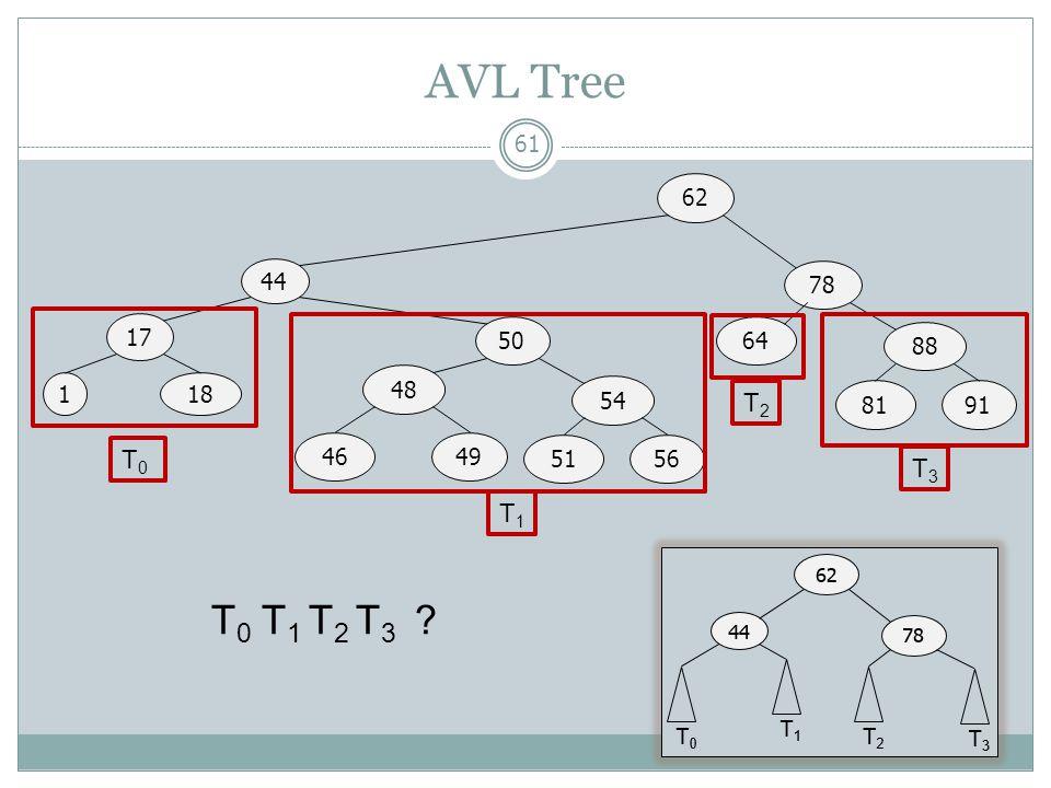 AVL Tree 44 17 62 1 50 78 18 48 46 49 54 51 56 64 88 81 91 T0 T1 T2 T3 T0 T1 T2 T3