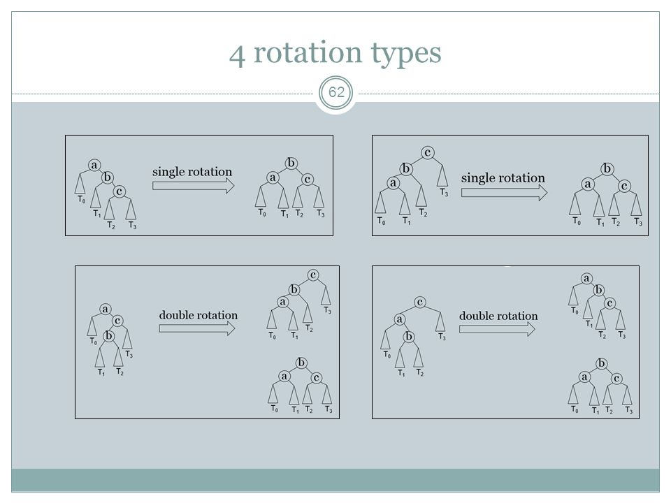 4 rotation types