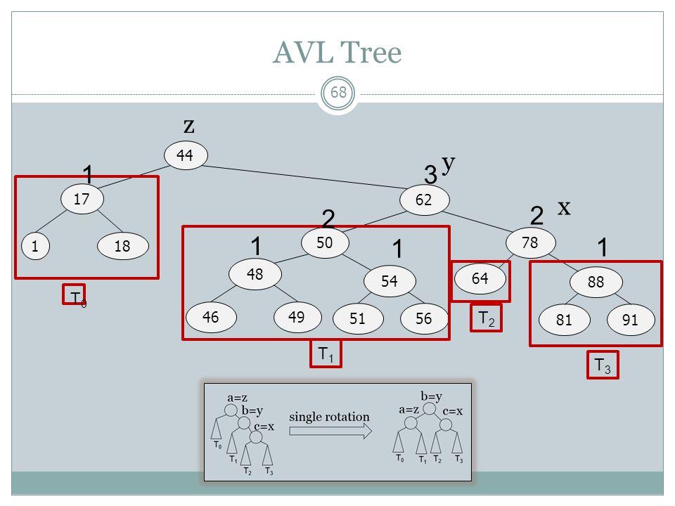 AVL Tree z 44 y 1 3 T0 17 62 x 2 2 T1 1 50 78 1 18 1 1 48 54 T2 64 T3 88 46 49 51 56 81 91