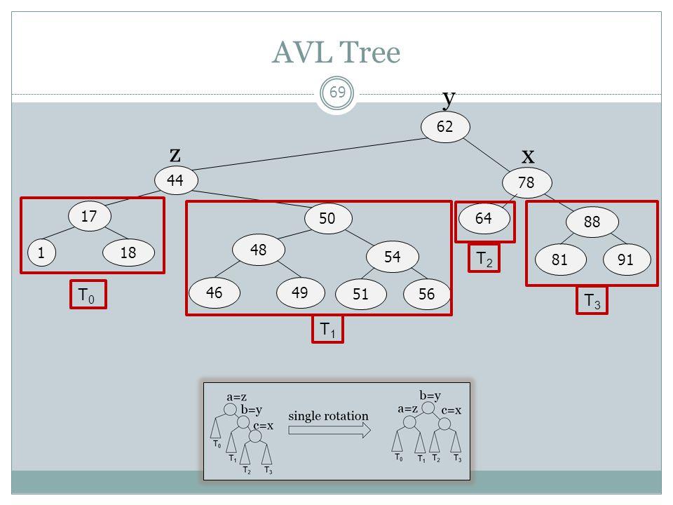 AVL Tree y 44 17 62 1 50 78 18 48 46 49 54 51 56 64 88 81 91 T0 T1 T2 T3 z x