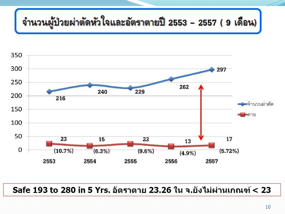 Safe 193 to 280 in 5 Yrs. อัตราตาย 23.26 ใน จ.ยังไม่ผ่านเกณฑ์ < 23