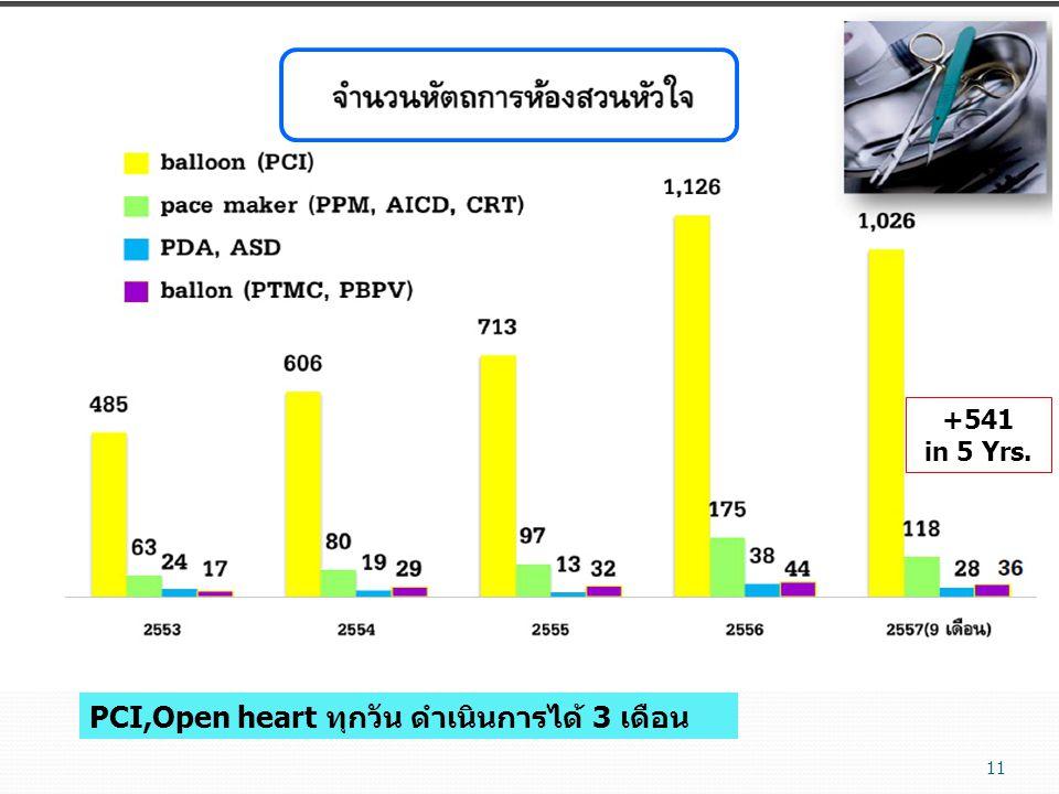 PCI,Open heart ทุกวัน ดำเนินการได้ 3 เดือน