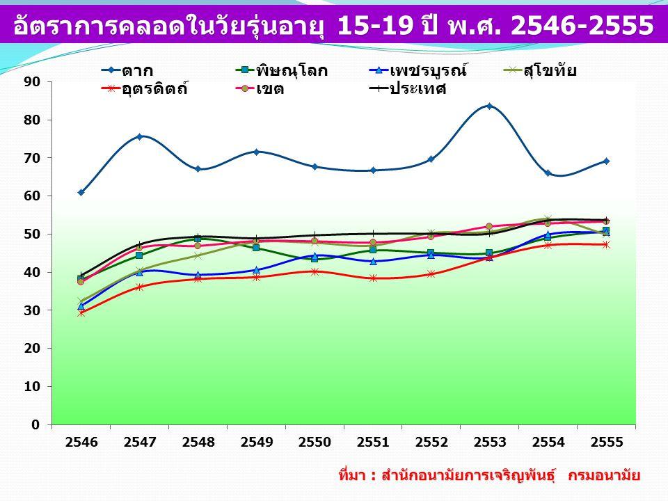 อัตราการคลอดในวัยรุ่นอายุ 15-19 ปี พ.ศ. 2546-2555
