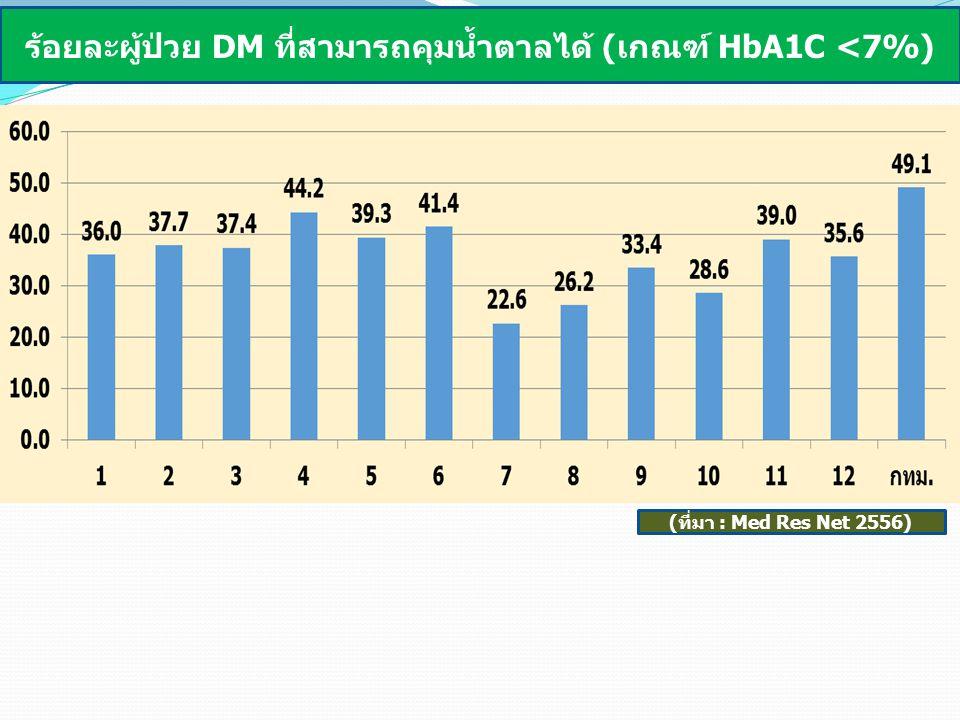 ร้อยละผู้ป่วย DM ที่สามารถคุมน้ำตาลได้ (เกณฑ์ HbA1C <7%)