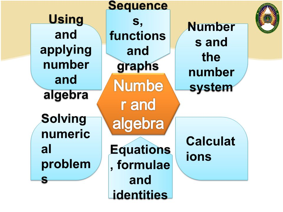 Number and algebra Sequences, functions and graphs