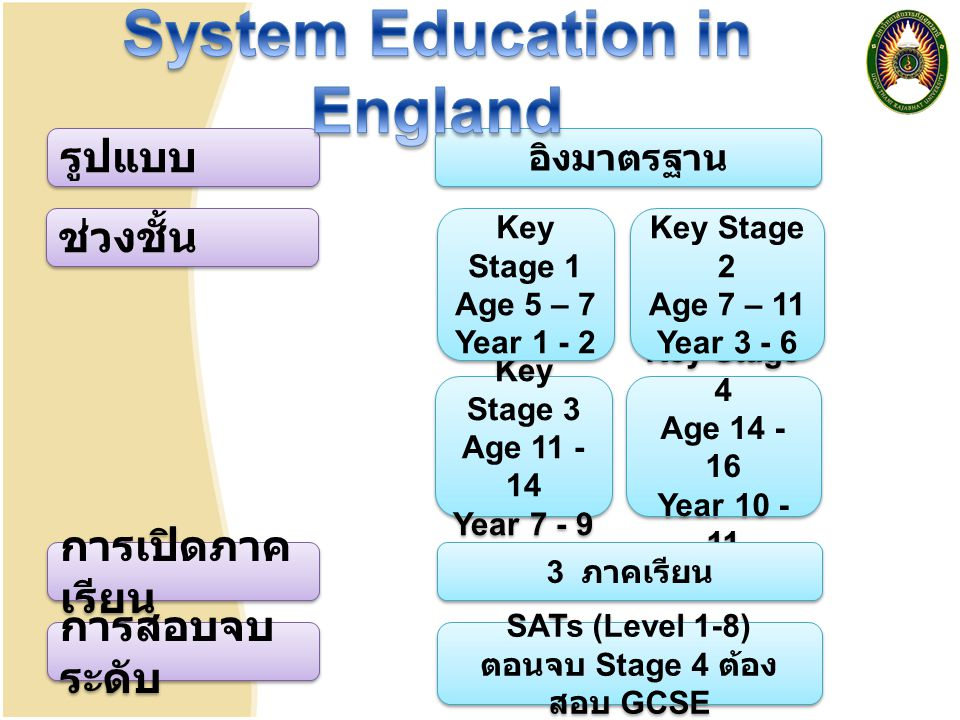 System Education in England ตอนจบ Stage 4 ต้องสอบ GCSE