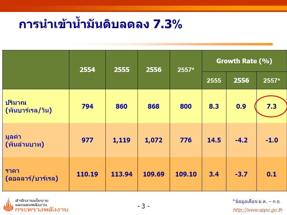การผลิตคอนเดนเสท หน่วย:บาร์เรล/วัน 2553 2554 2555 2556 2557* บงกช