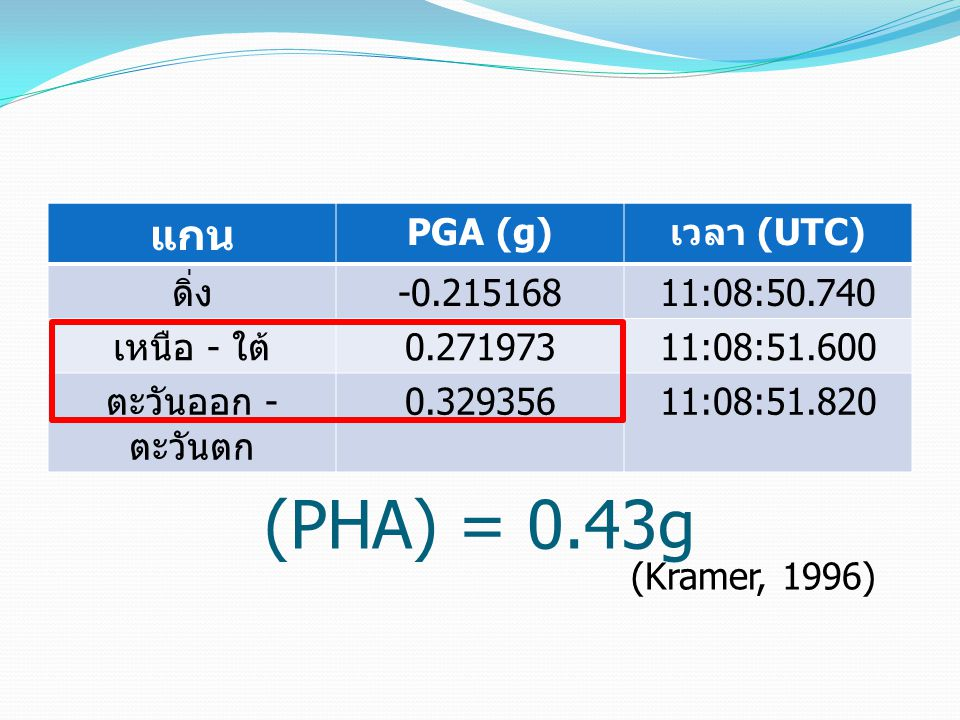 Peak Horizontal Acceleration (PHA) = 0.43g