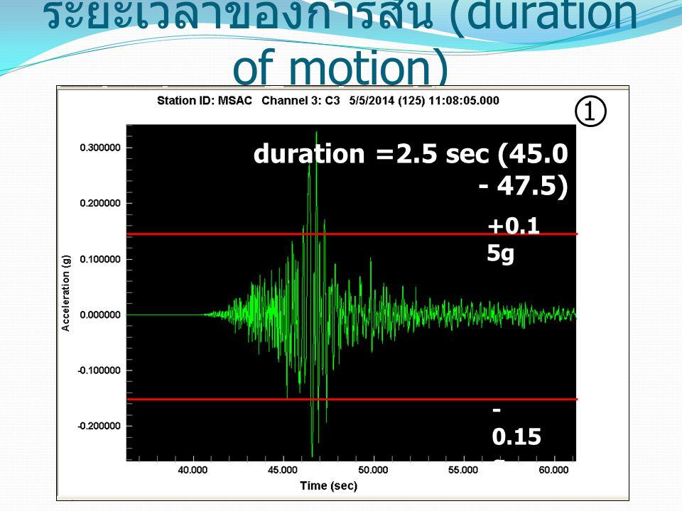 ระยะเวลาของการสั่น (duration of motion)