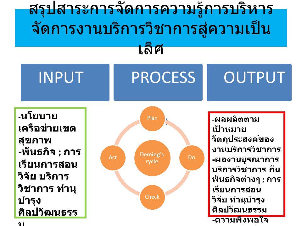 สรุปสาระการจัดการความรู้การบริหารจัดการงานบริการวิชาการสู่ความเป็นเลิศ