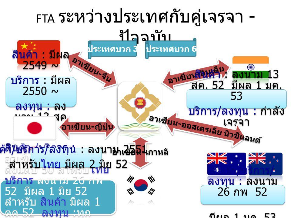 FTA ระหว่างประเทศกับคู่เจรจา - ปัจจุบัน