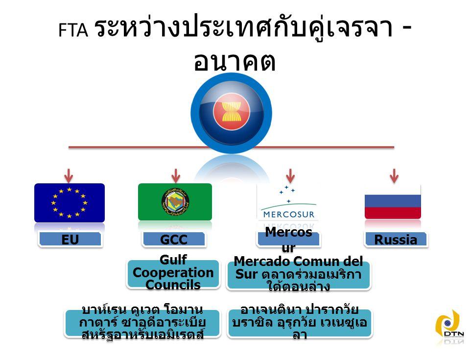 FTA ระหว่างประเทศกับคู่เจรจา -อนาคต