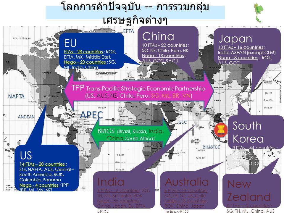 โลกการค้าปัจจุบัน -- การรวมกลุ่มเศรษฐกิจต่างๆ
