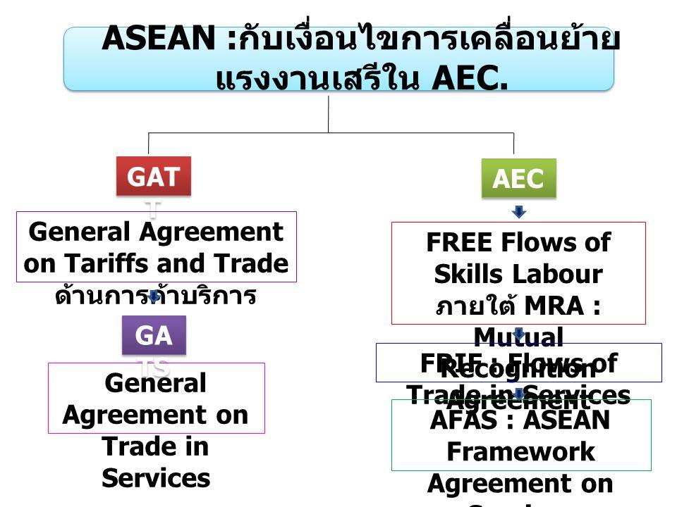 ASEAN :กับเงื่อนไขการเคลื่อนย้ายแรงงานเสรีใน AEC.